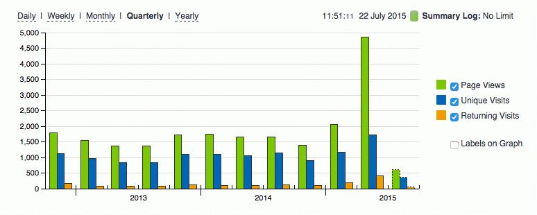 Tijdens het eerste kwartaal laat het bloggen nog geen effect zien, tijdens het tweede kwartaal des te meer (bron: StatCounter)