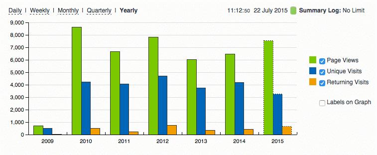 De resultaten van een halfjaar bloggen - copywriter Doyoucopy