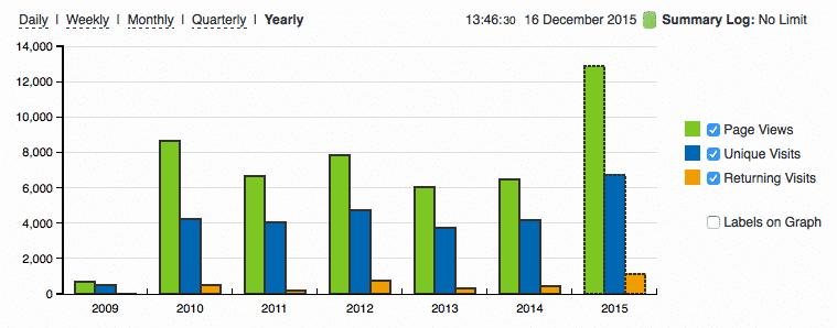 De resultaten van een jaar bloggen op Doyoucopy (bron: StatCounter)