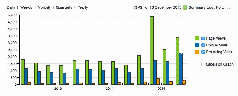 Vooral tijdens het laatste kwartaal schieten de bezoekersaantallen de hoogte in (bron: StatCounter)