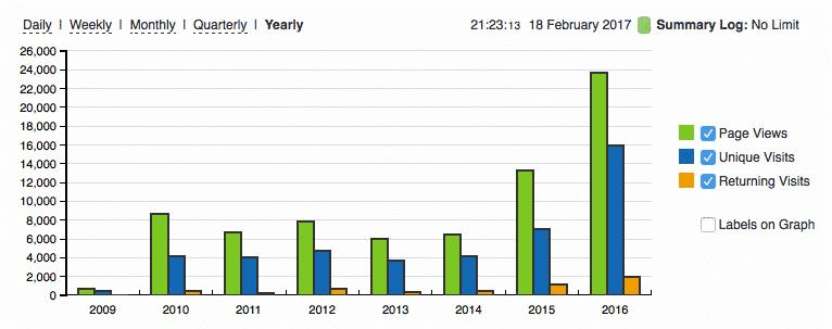 Bezoekers op doyoucopy.nl door de jaren heen (bron: StatCounter)