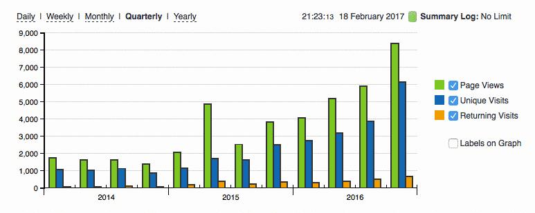 Vanaf het tweede kwartaal van 2015 kun je de stijging in bezoekers goed zien (bron: StatCounter)