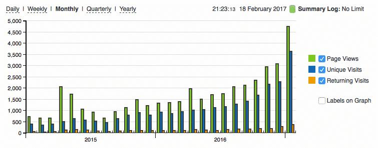 De trend zet door: januari 2017 was een topmaand (bron: StatCounter)