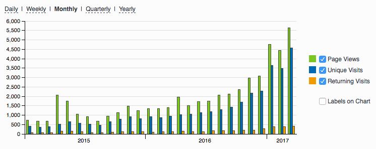 Doyoucopy.nl als leadmachine: de stijging van bezoekers maand na maand (bron: StatCounter)