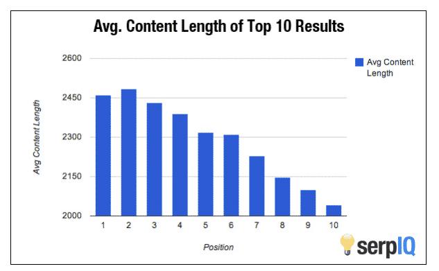 SEO-tip: langere artikelen scoren beter dan korte artikelen