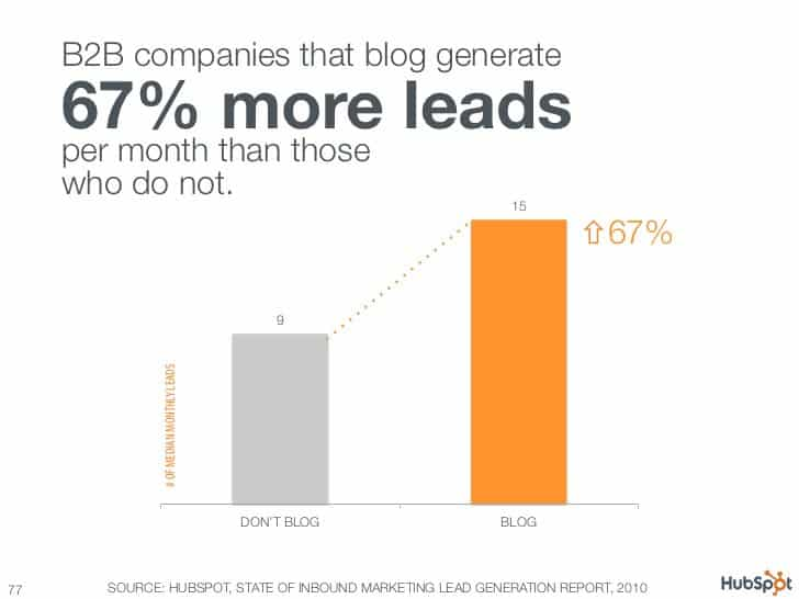 Om goed te onthouden: bedrijven in de b2b-sector die bloggen genereren 67% meer leads