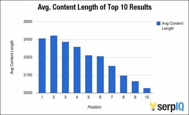 Langere blogartikelen scoren hoger in de zoekresultaten