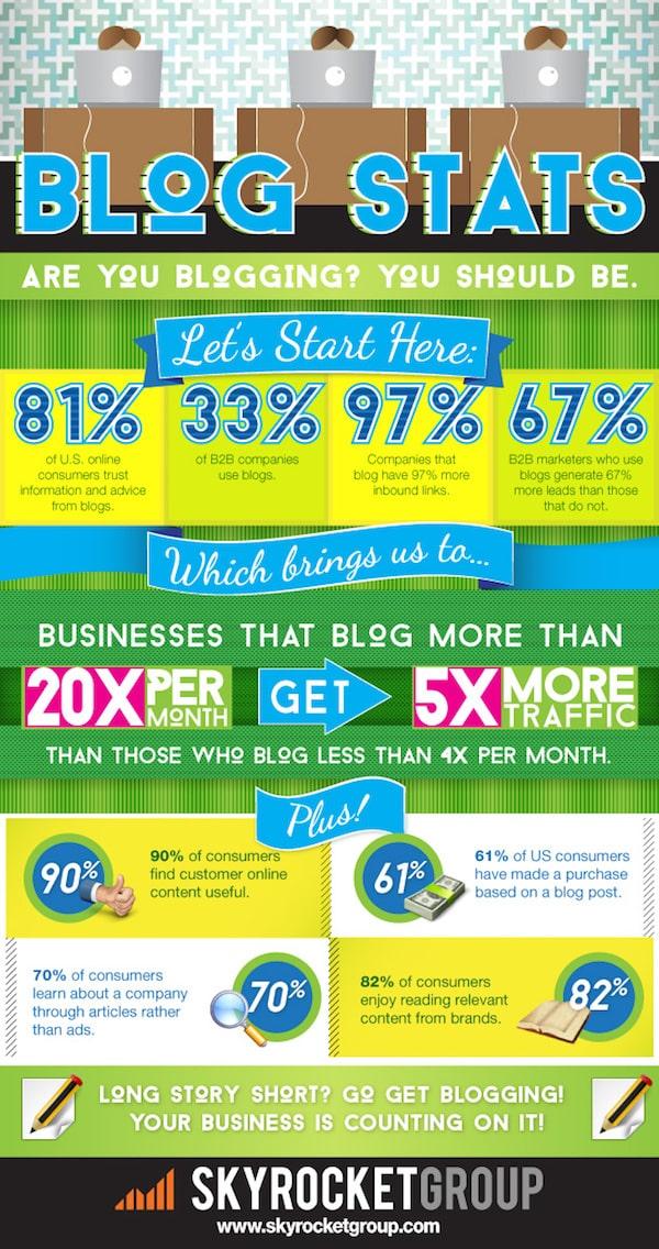 Waarom ook jij moet bloggen