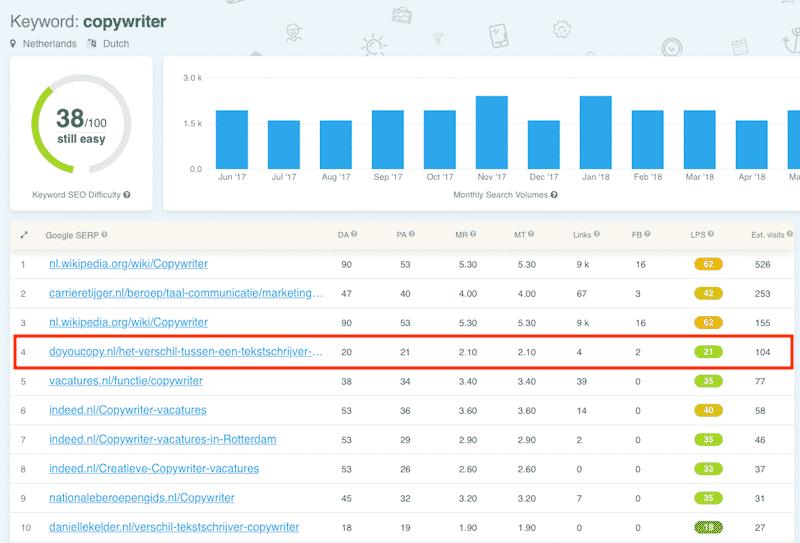 KWFinder is een mooie tool om kansrijke zoekwoorden te vinden