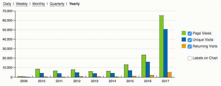 In 2015 begon ik met regelmatig bloggen - je ziet goed het effect op de statistieken