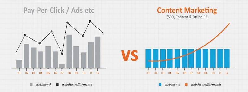Het grote voordeel van contentmarketing ten opzichte van advertenties