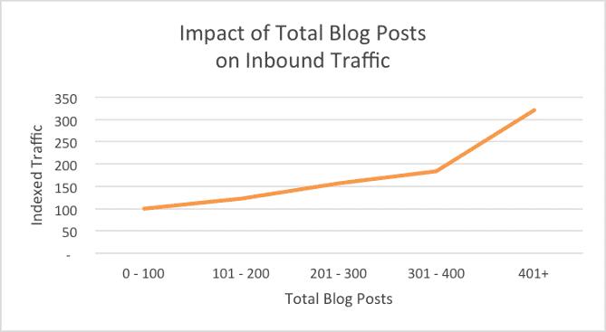 Meer gepubliceerde blogartikelen betekent meer bezoek