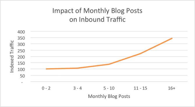 Meer bloggen, meer bezoekers